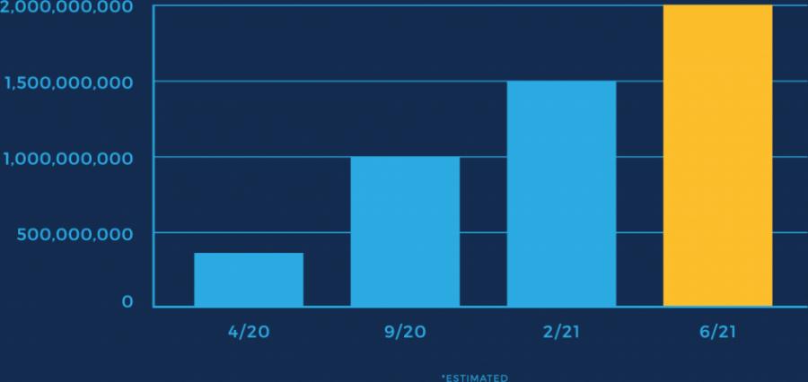 MUV-Growth-Chart