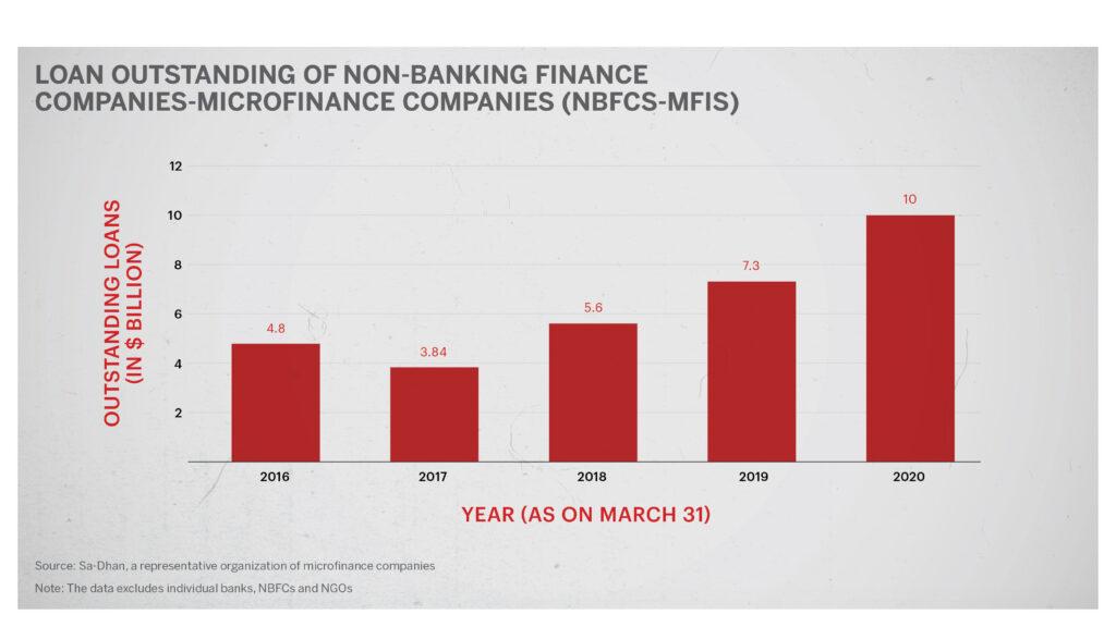 MFI outstanding loans