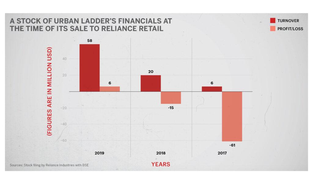 Urban Ladder Financials