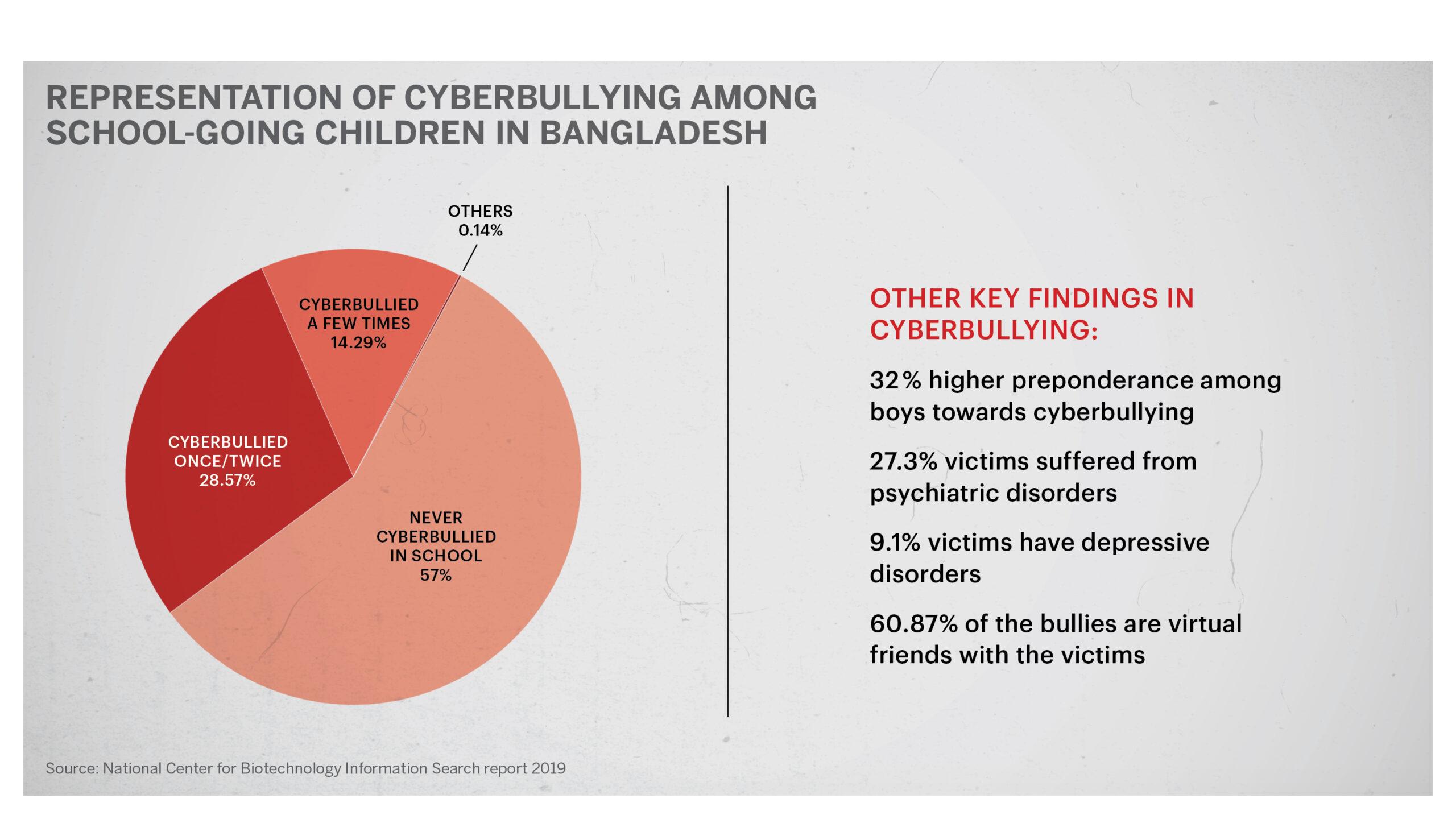 Representation of Cyberbullying