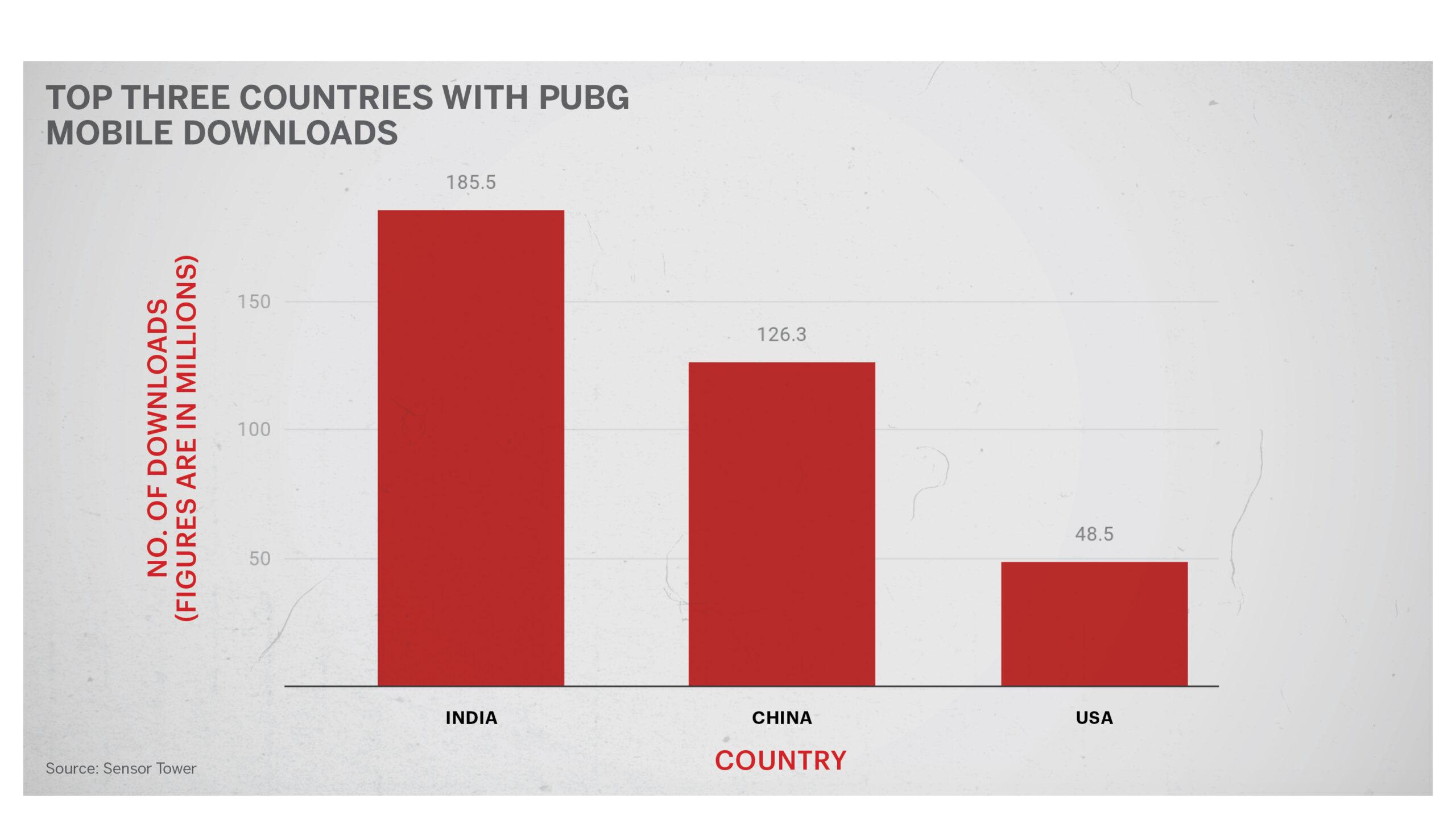 PUBG downloads