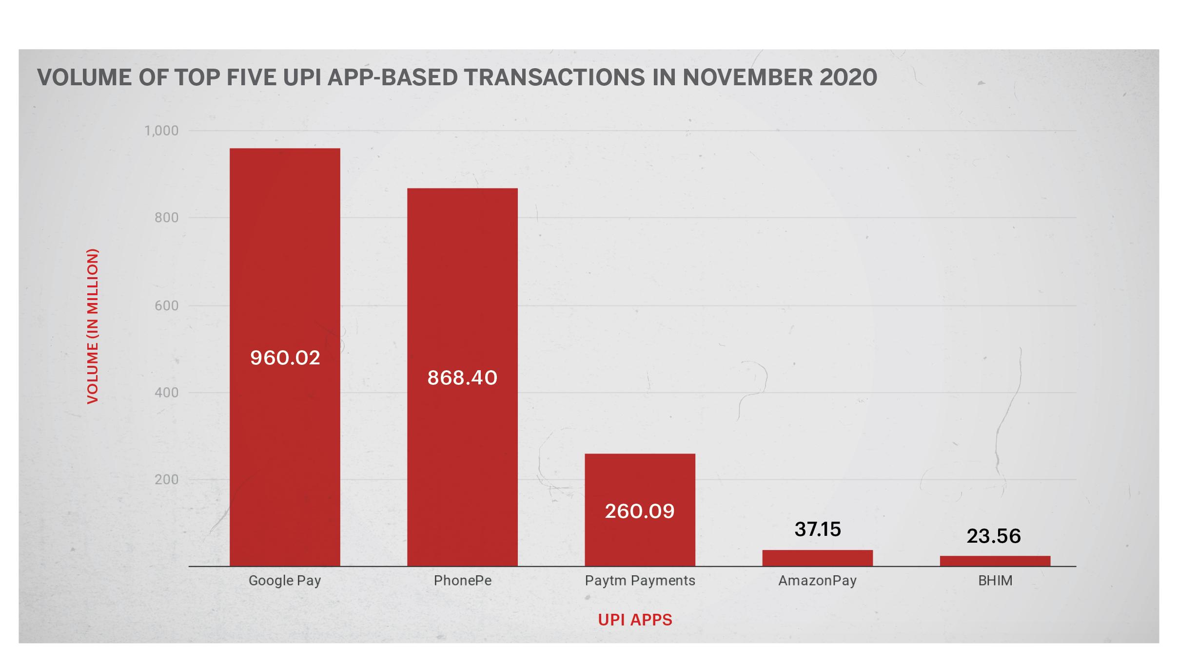 WhatsApp Pay chart