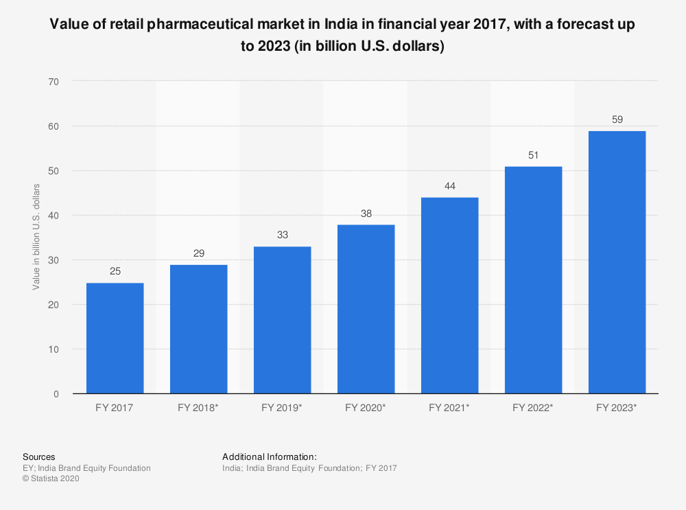 Market size of pharma in India