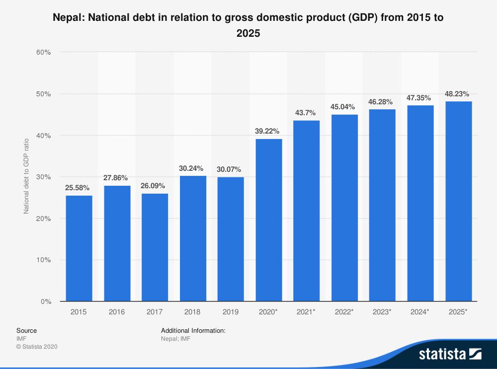 Nation Debt of Nepal
