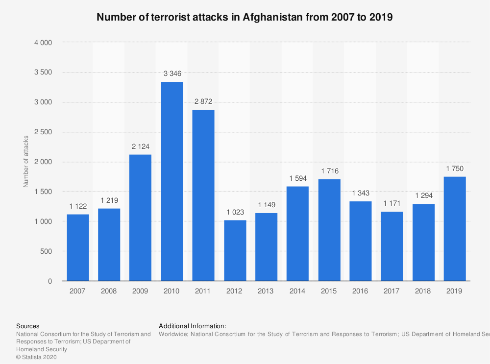 Attacks in Afghanistan