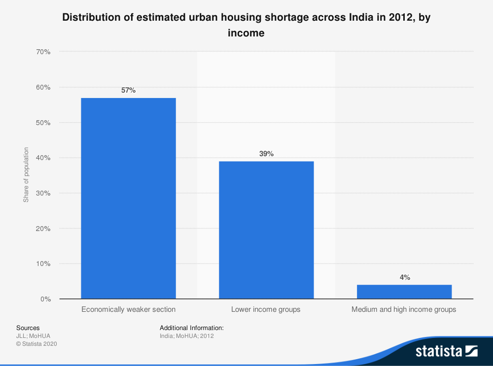 Housing Shortage by Income