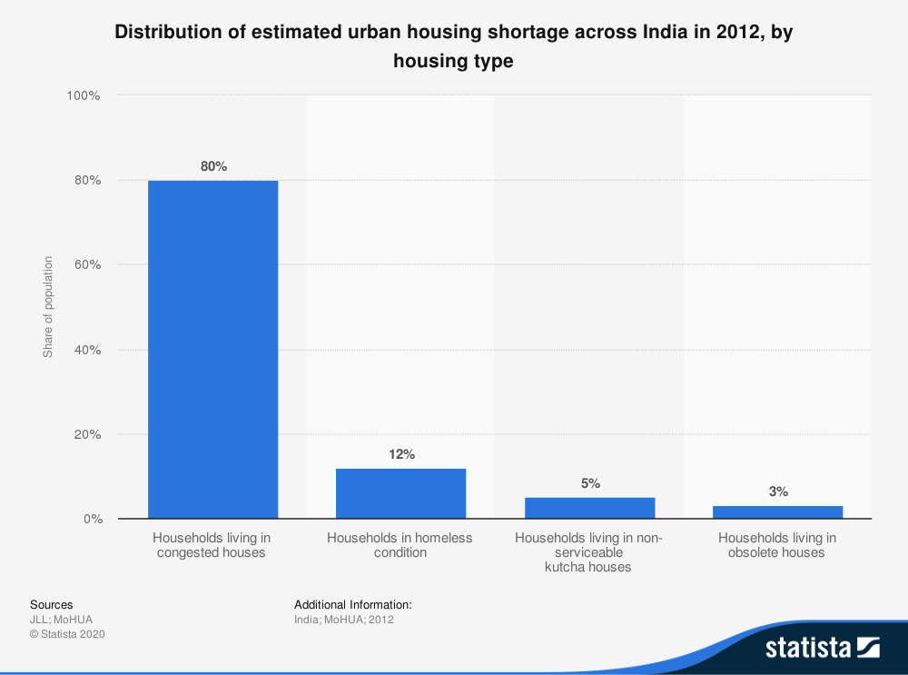 Distribution shortage by house type