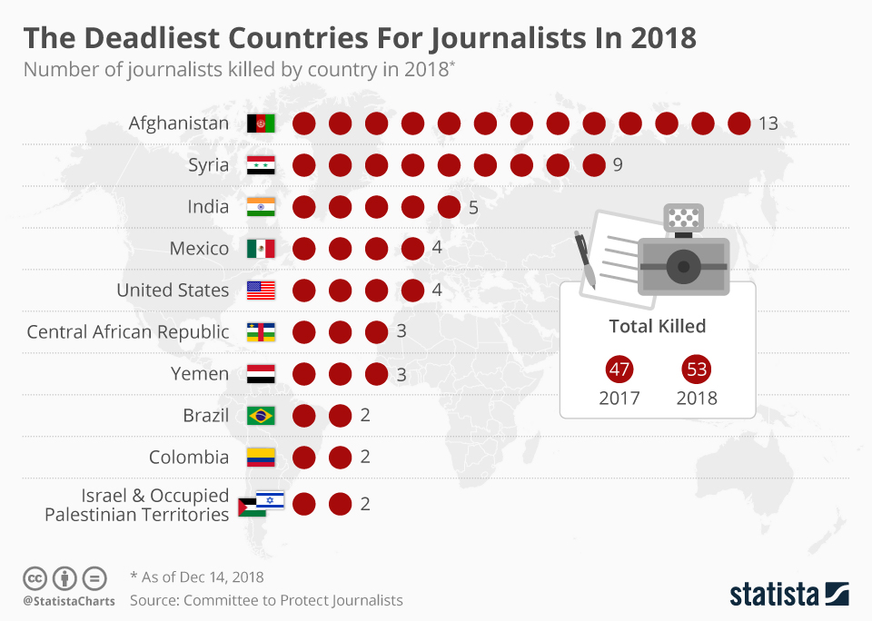 Deadliest countries for journalists