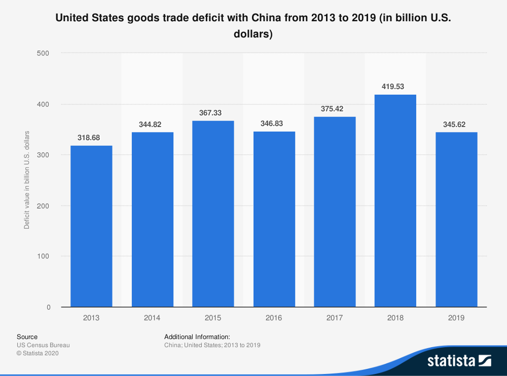 US Trade deficit with China