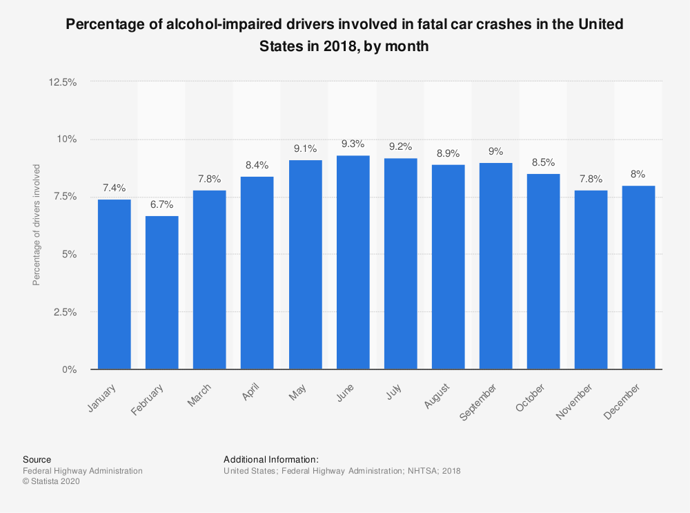 Alcohol accidents