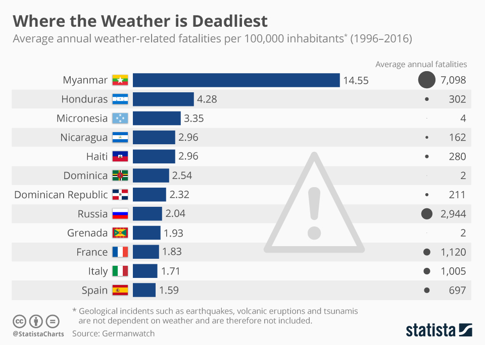 Deaths by disasters