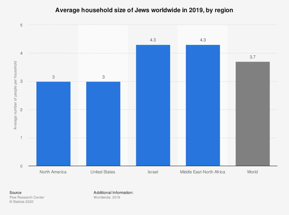 Jewish households
