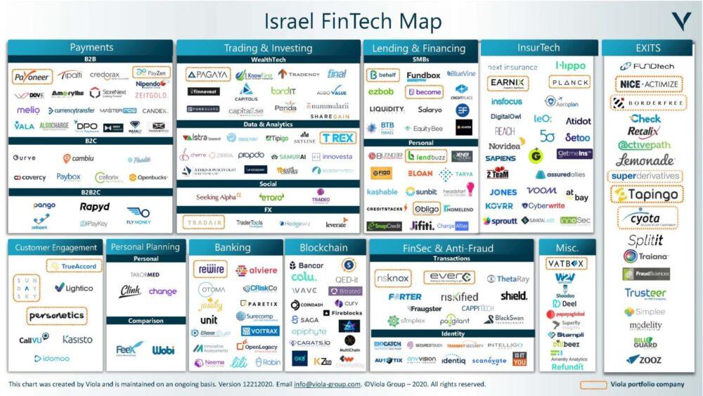 <p>Israeli fintech landscape (Courtesy of Viola Ventures)</p>