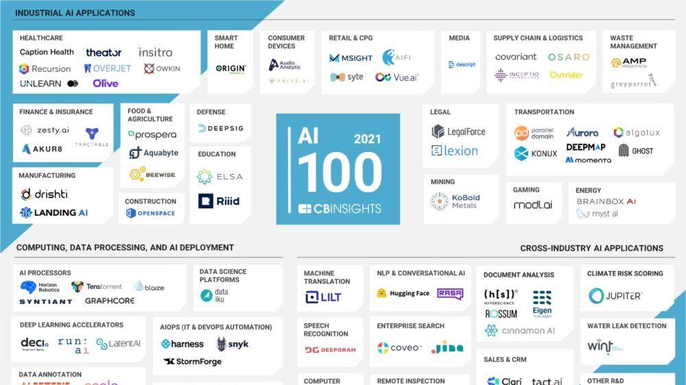 10 Israeli Startups On CB Insights' AI 100 List For 2021