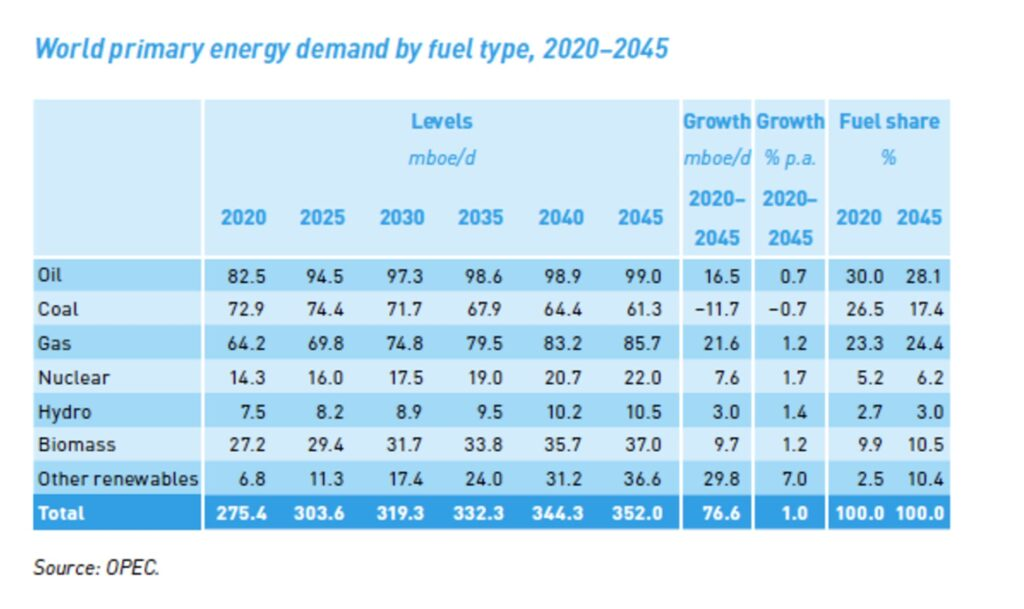Despite efforts to meet net-zero carbon emission targets, oil will still provide more than a quarter of the world's energy in 2045, OPEC forecasted. (Organization of Petroleum Exporting Countries)